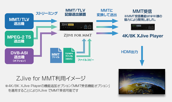 ZJive for MMT利用イメージ